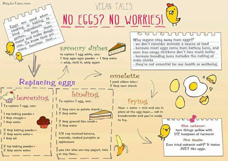 αντί για αυγό