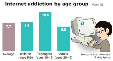 ηλικίες εθισμός ιντερνετ παιδιά