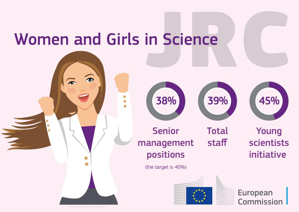 jrc-women-girls-in-science-graphic