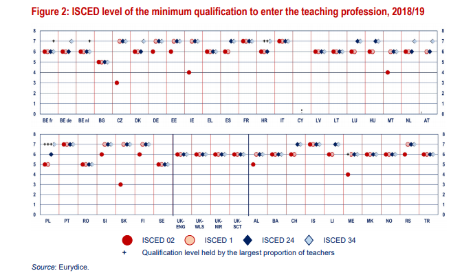 teacher qualifications πινακας με προσόντα εκπαιδευτικών στην ευρώπη