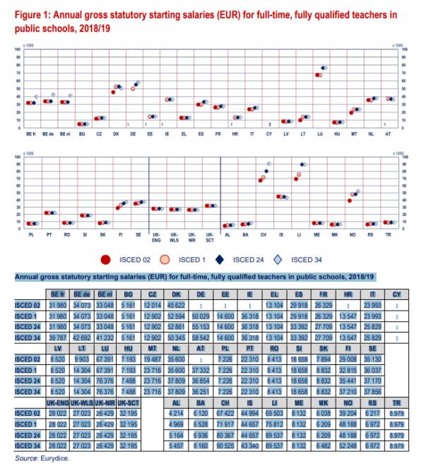 μισθοί εκπαιδευτικών στην ευρώπη 2018 2019