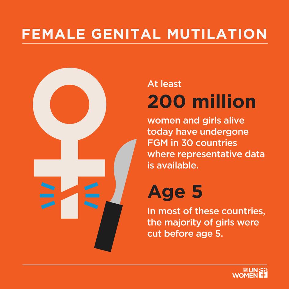 αγγο ακρωτηριασμός γυναικείων γεννητικών οργάνων fgm