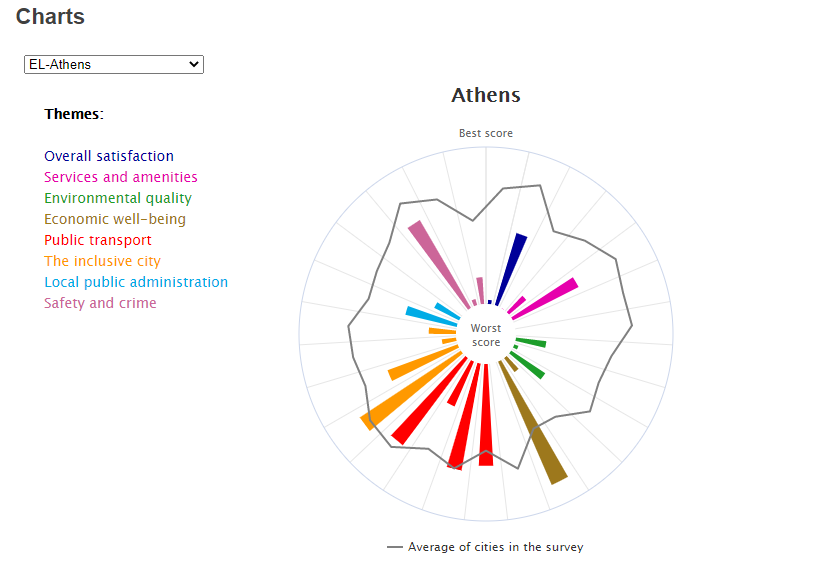 survey athens
