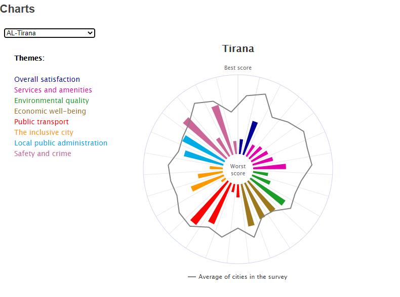 survey tirana